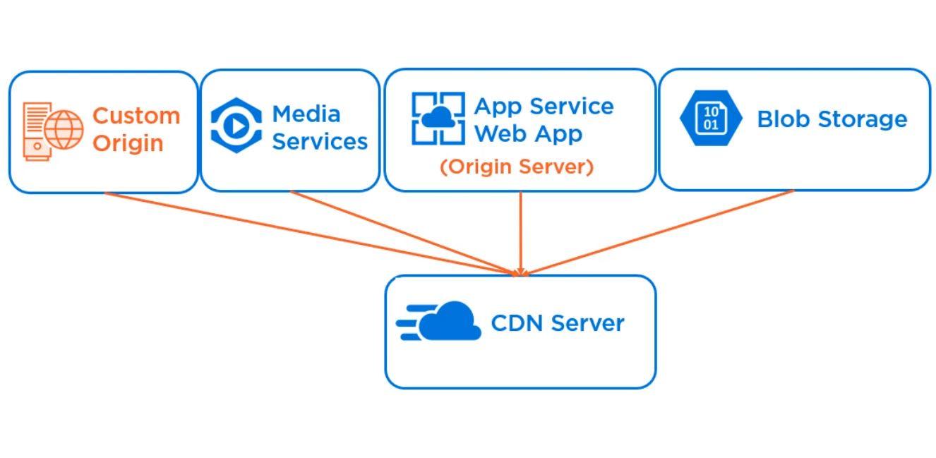 Azure CDN Overview Step 1